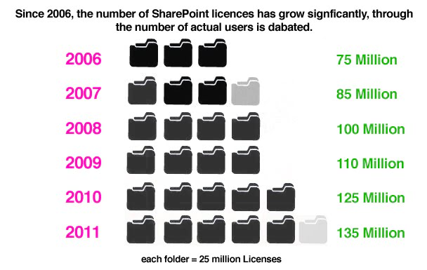 SharePoint Going Strong in 2014: Are You Following?