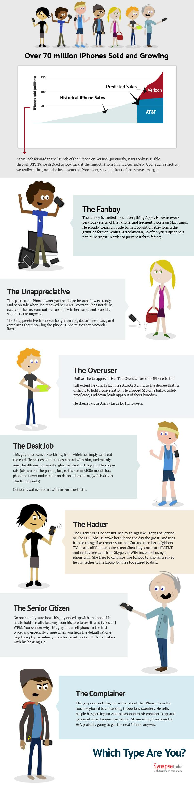 7 Types of iPhone Owners