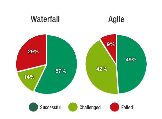 Agile Approach in the SDLC