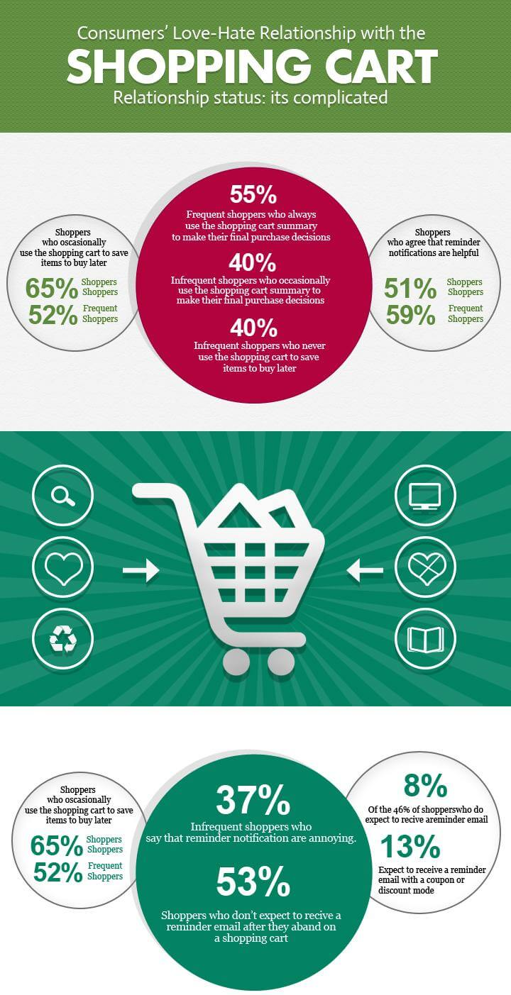 Top 5 Ecommerce Shopping Cart Software
