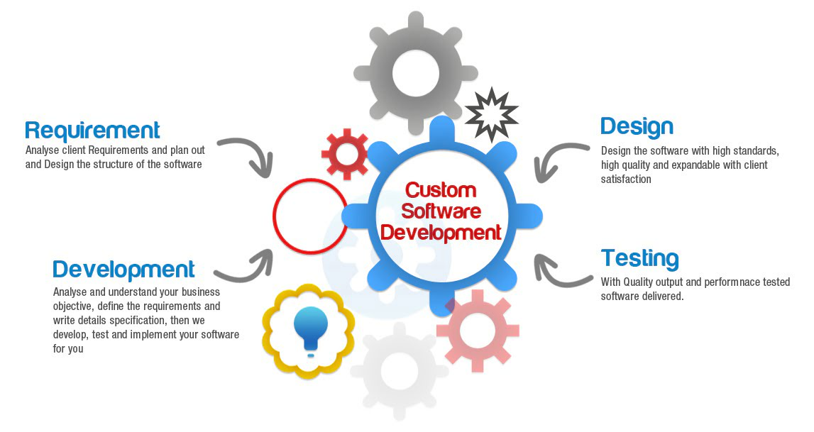 Best Software Development Company