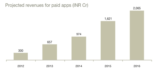 Projected revenues for paid apps