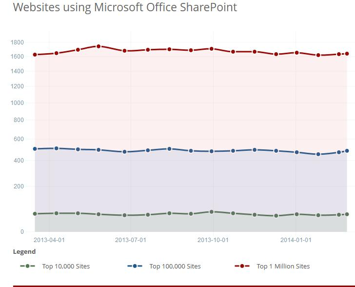SharePoint Application Security, Website Using Microsoft Office Sharepoint