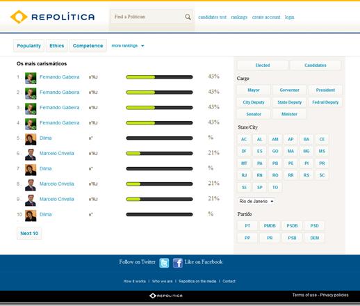 Website for Brazilian Politician & Citizens 'REPOLITICA' Using Dot Net