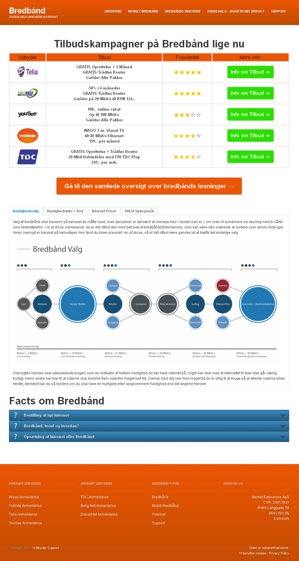 Website for Broadband Service Provider 'Bredband' Using PHP